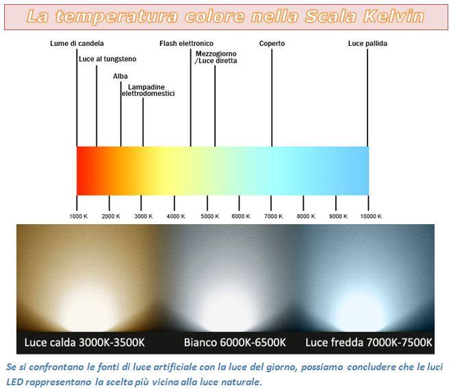 Centralina di regolazione luci a led webingenerale - Meglio luce calda o fredda in cucina ...
